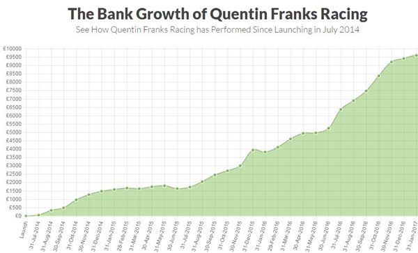 Quentin Frank Graph Jan 31st 2017 600px