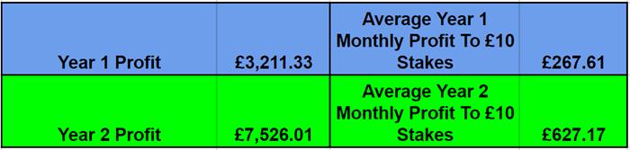 Everytips 2 year tipster portfolio results 700