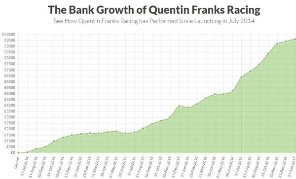 Quentin Frank Graph Jan 31st 2017 600px