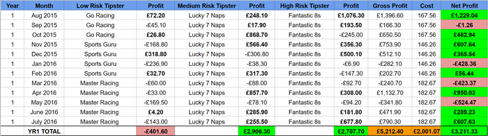 Year 1 horse racing tipster portfolio everytip 700