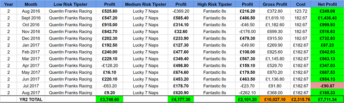 Year 2 pro horse racing tipster portfolio everytip 700