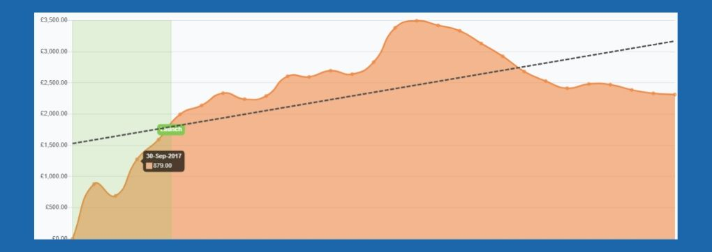 Each Way Leader professional tipster Jim winning graph - everytip