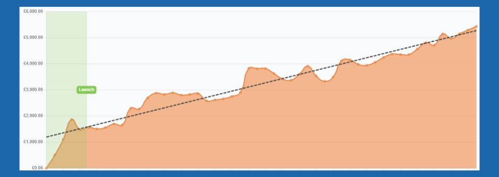 QF Value Tips professional tipster winning graph new - everytip